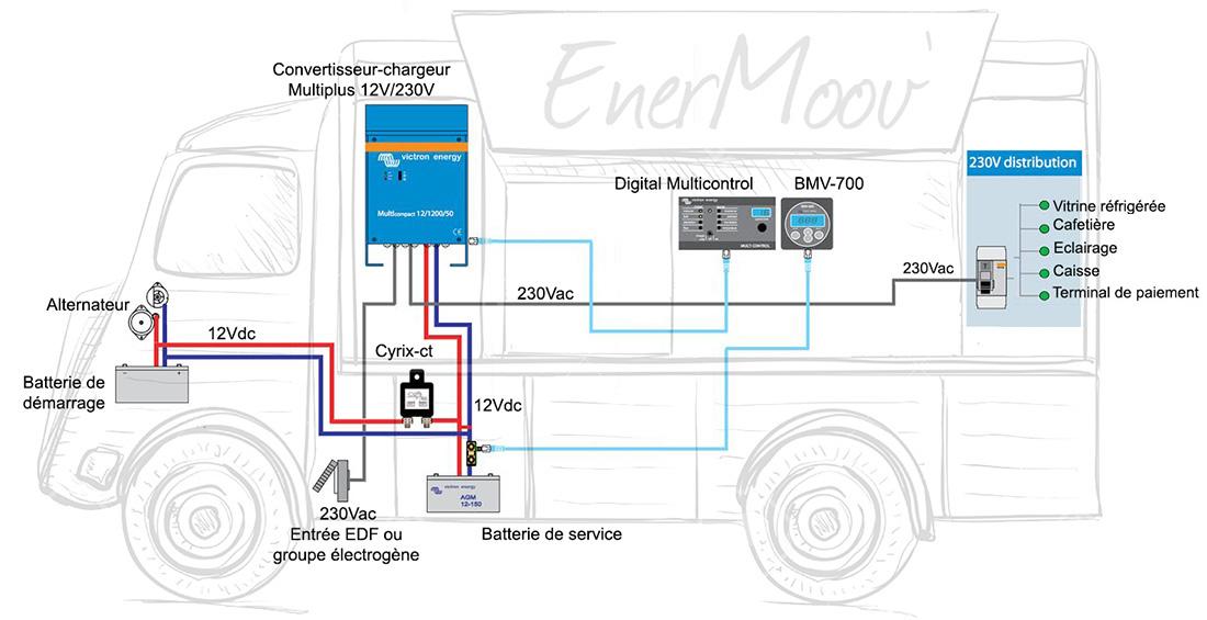 enermoov lectricit dans votre foodtruck batterie convertisseur. Black Bedroom Furniture Sets. Home Design Ideas
